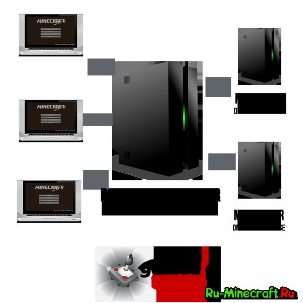 BungeeCord - Мультисервер майнкрафт, объединение нескольких серверов в один