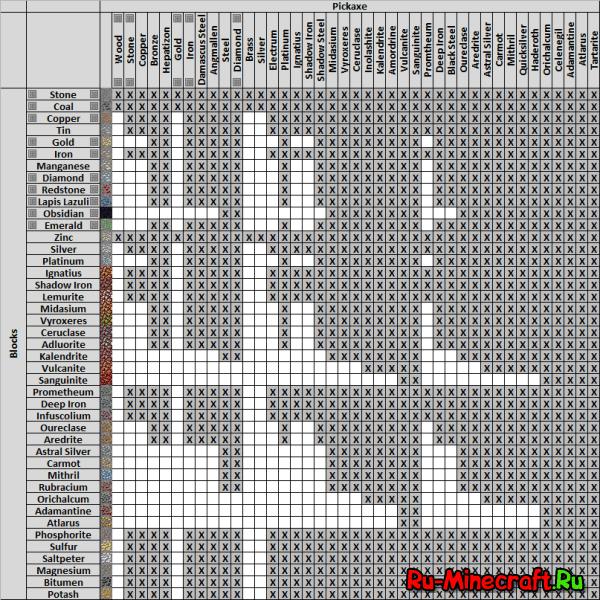 Metallurgy - Много новых руд [1.3.2-1.7.10]