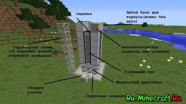 Постройка ракеты