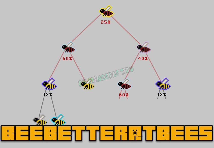 Скачать мод на пчел для майнкрафт 1. 7. 10.