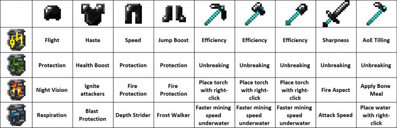 Bedrock Tools - инструмент и броня из бедрока [1.15.2] [1.14.4] [1.12.2] [1.8.9] [1.6.4]